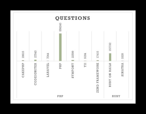 Ruby on Rails vs PHP Performance Comparison