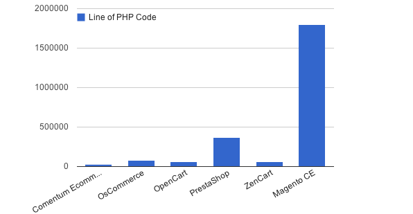 Number of Lines of PHP Code - Lower number is better, easier to maintain