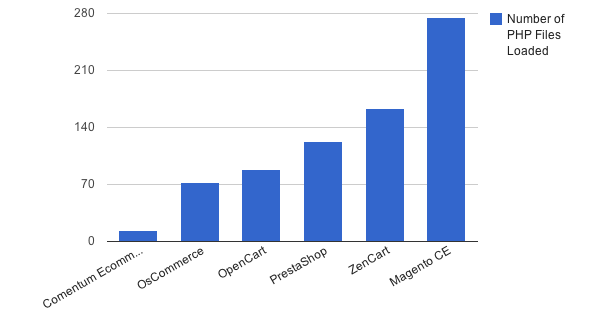 Number of PHP Files Loaded - Lower number is better, faster