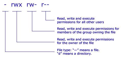 UNIX, LINUX & OS X File Permissions